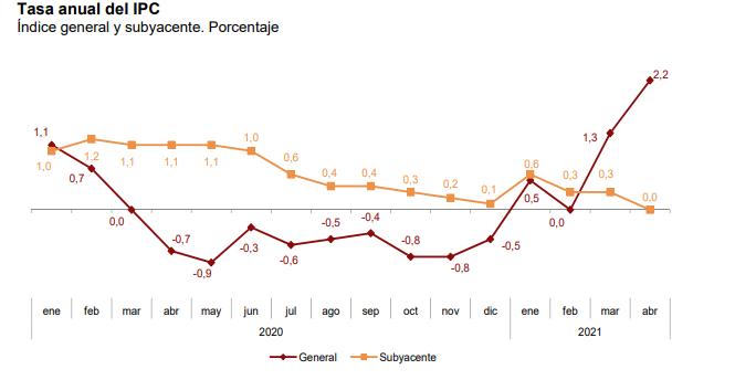 El IPC se dispara hasta el 2,2%