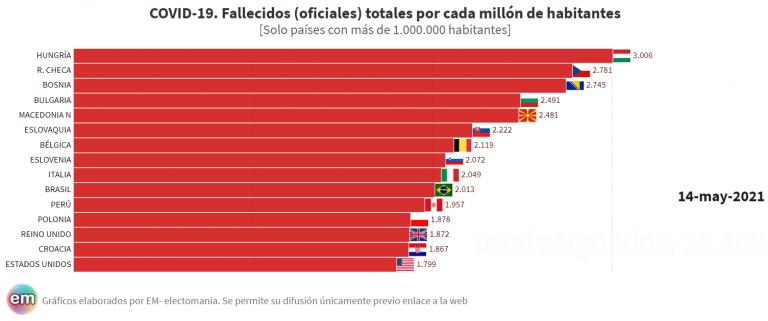 Hungría llega a los 3.000 fallecidos oficiales por millón de habitantes. Brasil a los 2.000