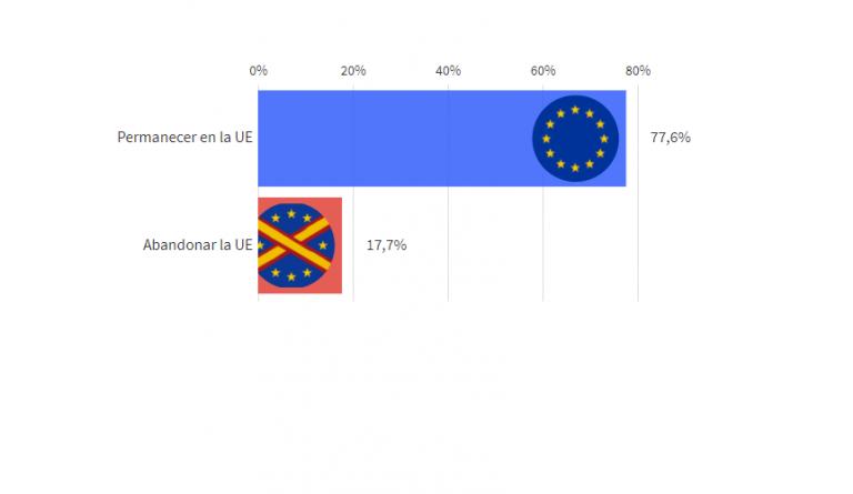 EP (27M): Bajada del europeísmo en el último año, aunque sigue siendo mayoritario