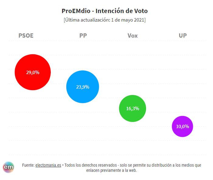 ProEMdio (1M): Sequía de encuestas para generales. Solo se mira a Madrid