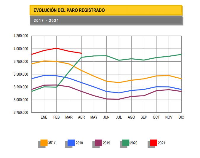 SEPE: el paro sigue mejorando en abril y ya «solo» hay 79.000 desempleados más que hace un año