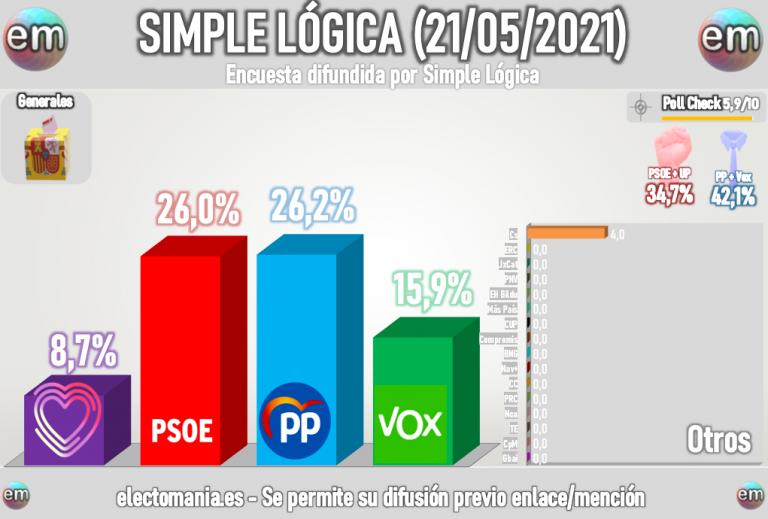 Simple Lógica: empate PP-PSOE