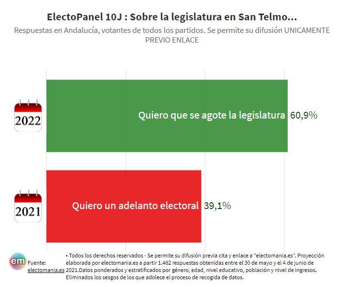 ElectoPanel (10J): Solo los votantes de Vox quieren un adelanto de las elecciones andaluzas