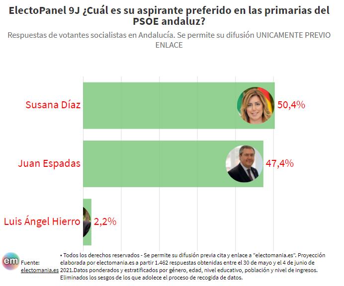 ElectoPanel primarias (9J) : Los votantes socialistas andaluces prefieren a Díaz frente a Espadas por estrecho margen