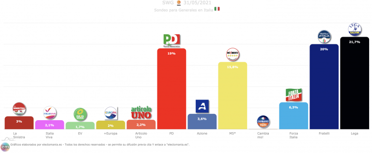 Italia (SWG 31M): Fratelli alcanza el 20% y se coloca segunda fuerza, a menos de 2p de Lega