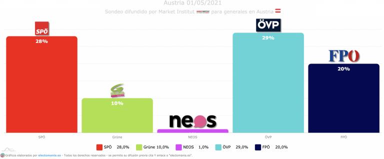 Austria (1J): FPÖ en máximos, alcanza el 20% mientras los verdes bajan