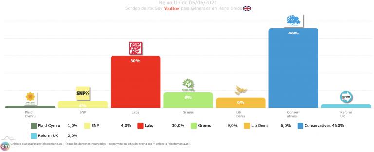 UK (YouGov 5J): 'luna de miel' de Johnson -de nuevo en máximos- con el electorado