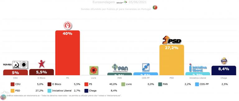 Portugal (5J): el PS continúa imparable y recupera el 40%. Chega apuntala la tercera posición