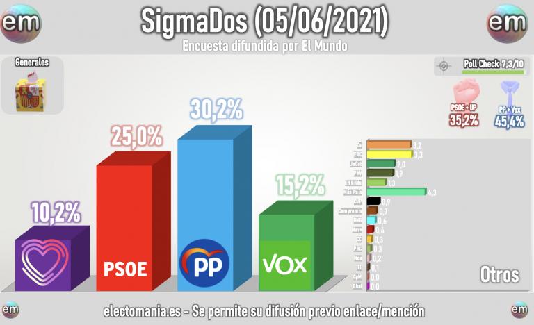 SigmaDos (5J): supermayoría de derechas con el PP en niveles de 2015