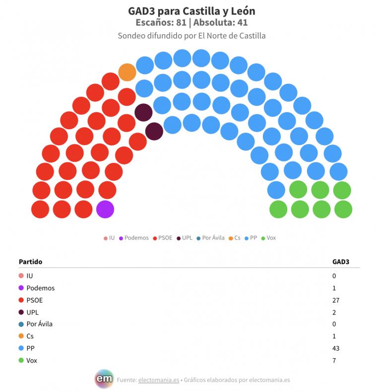 Castilla y León (GAD3): el PP obtendría la absoluta