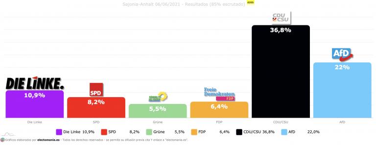 Sajonia-Anhalt (6J): contundente victoria de la CDU. Sorpasso de FDP a Grünen y bajada de la izquierda