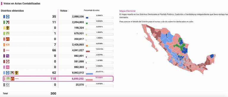 México: Morena cae, pero sus socios triunfan en las legislativas