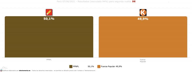 Perú: lucha por arañar los máximos votos posibles en un empate milimétrico