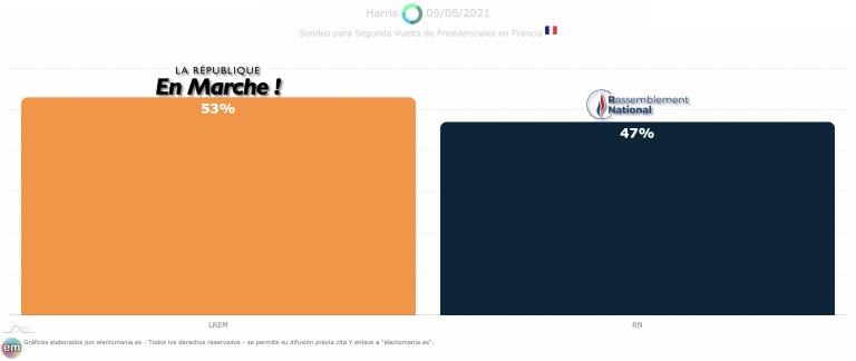Francia (9J): Le Pen recorta 2p de distancia a Macron y se queda a 6 de la Presidencia