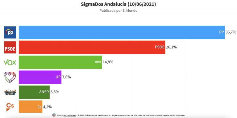 Sigma Dos Andalucía (10J): el PP ganaría con 43 escaños. Teresa Rodríguez lograría 6 escaños, 2 más que Cs, 2 menos que UP