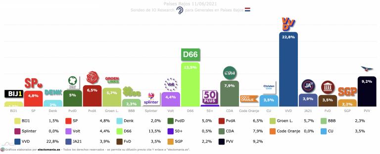 Países Bajos (11J): Volt toca máximos y se coloca como novena fuerza