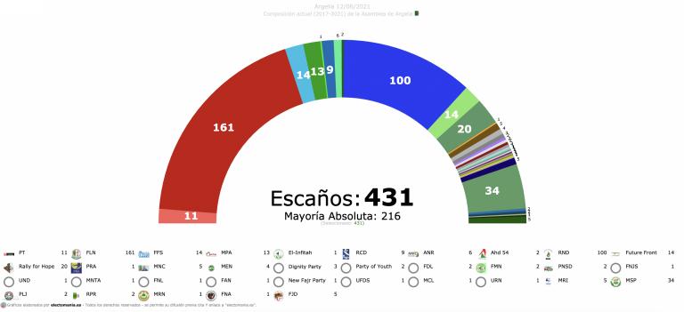 Argelia celebra hoy sus legislativas para renovar su Asamblea ultrafragmentada con 35 partidos