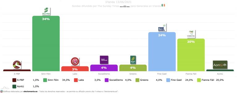 Irlanda (13J): Sinn Féin coge ventaja y roza el 35%
