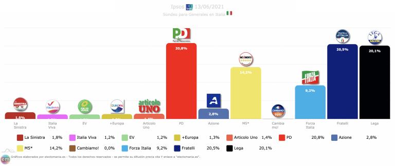 Italia (Ipsos 13J): doble sorpasso a Lega. PD primero y Fratelli a 3 décimas de ser primera fuerza