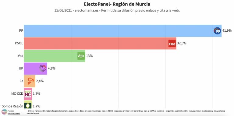 ElectoPanel R. Murcia (15J): Ciudadanos se quedaría fuera del Parlamento regional