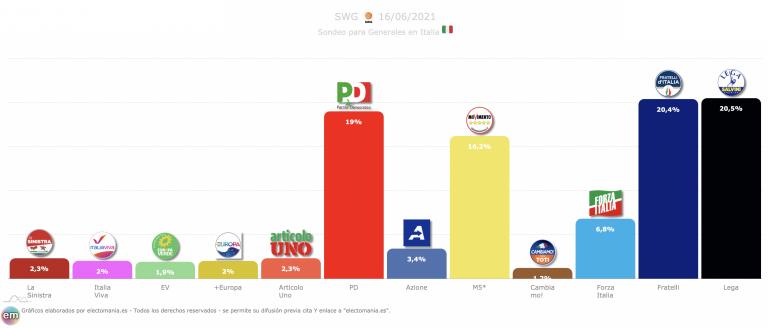 Italia (17J): los últimos sondeos dejan a Fratelli a menos de 1p de ser primera fuerza