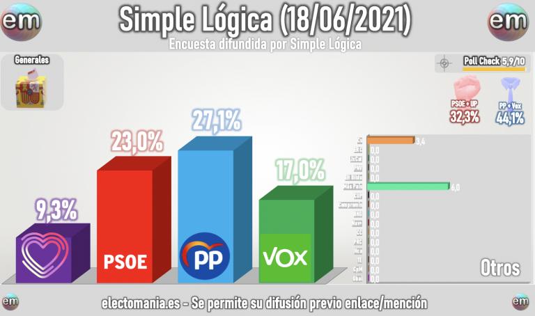 Simple Lógica (18J): el PP aventaja al PSOE en 4p y sumaría el 44% junto a Vox. Más País roza el empate técnico con UP, ambos en unidígito