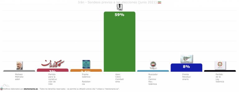 Irán vota hoy la primera vuelta de las Presidenciales