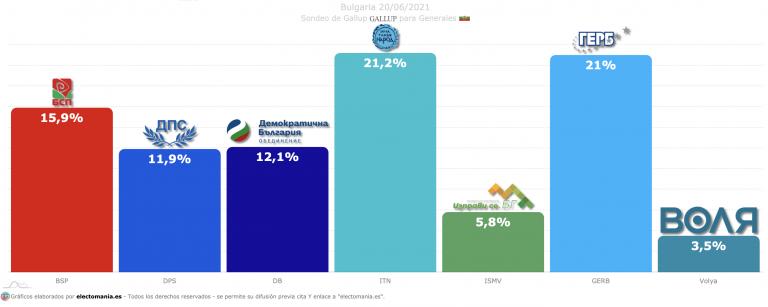 Bulgaria (Gallup 20J): empate casi perfecto entre ITN y GERB a tres semanas de la repetición electoral