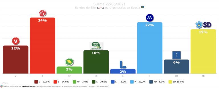 Suecia (22J): el conservador M en empate técnico con el partido socialdemócrata. La izquierda sube tras apoyar la moción