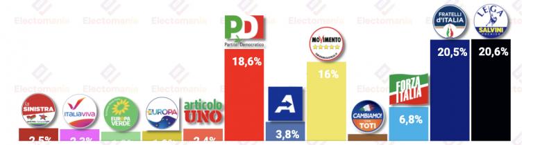 Italia (22J): Fratelli y Lega separados por una décima