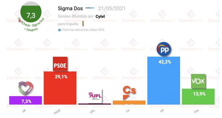 Sigma Dos para generales en CyL (24J): el PP de Mañueco superaría el 42%