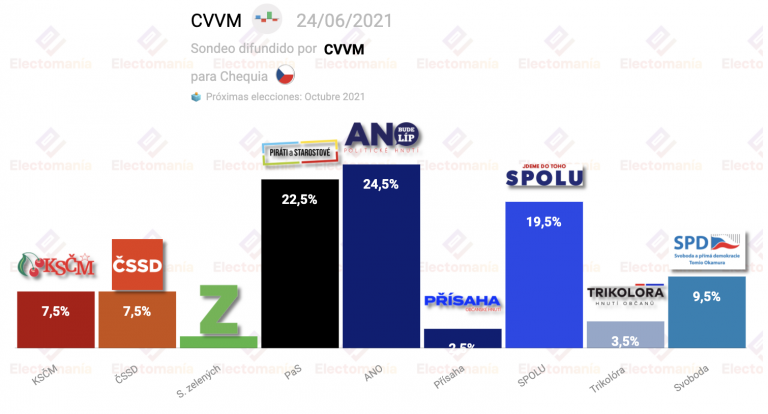 Chequia (24J): los Piratas rozan al ANO con SPOLU por detrás
