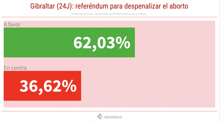 Gibraltar vota la despenalización del aborto