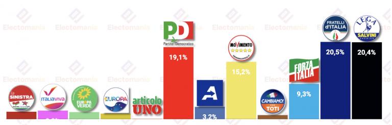 Italia (Tecnè 26J): sorpasso de Fratelli a Lega