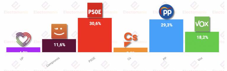 esDiario para Castelló de la Plana (26J): el PP gobernaría con el apoyo de Vox