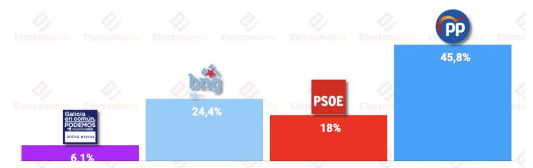 Sondaxe para Galicia (27J): el BNG en máximos, Feijoo sin peligrar su mayoría