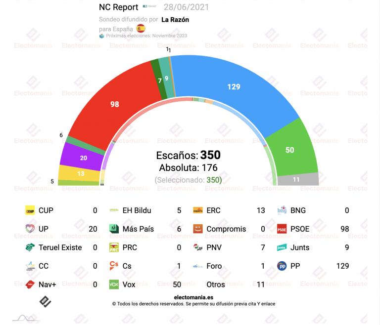 NC Report (28J): los indultos hacen bajar al PSOE