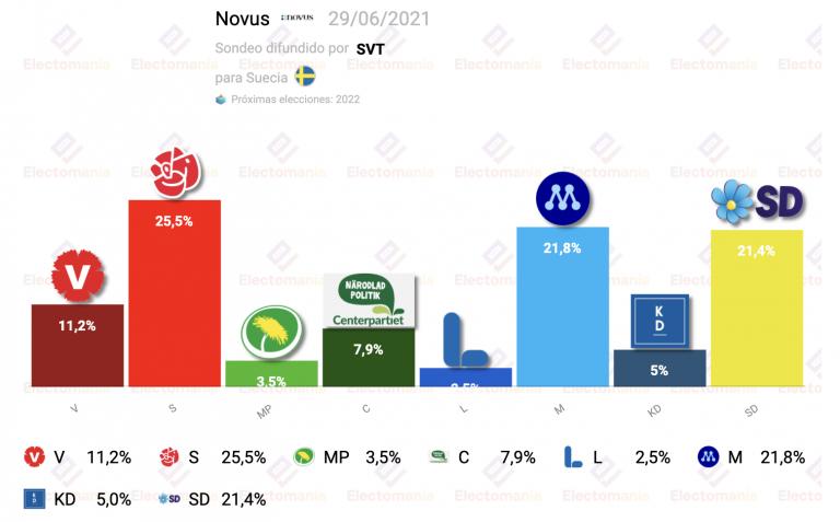 Suecia (29J): la caída del Gobierno impulsa a la izquierda que lo tumbó