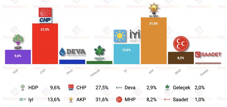 Turquía (29J): Erdogan continúa en cabeza. Solo tres partidos superan la barrera del 10%
