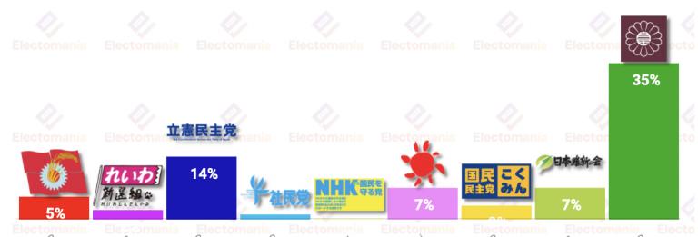 Japón (Asahi 21J): LDP en cabeza, empate entre Ishin y NKP