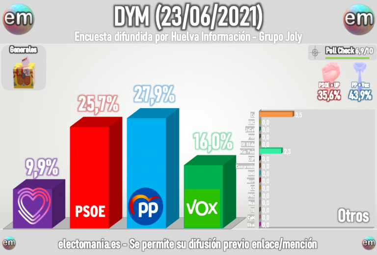 DYM (23J): El PP aventaja al PSOE en más de dos puntos