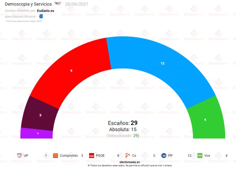 Alicante: El PP necesitaría a Vox para gobernar, en lugar de a Ciudadanos