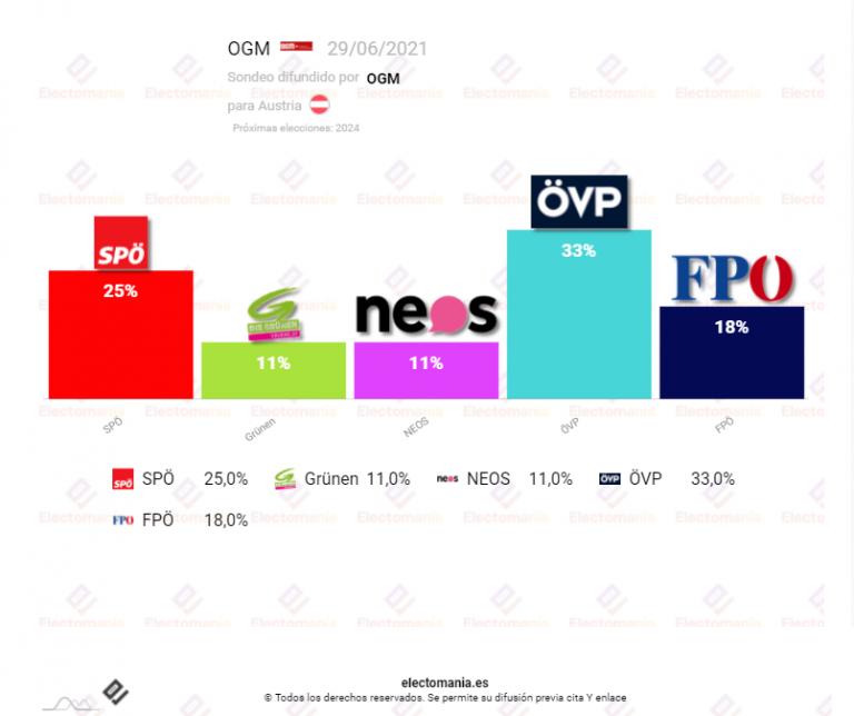 Austria: La coalición azul-verde pierde posiciones. Suben los socialdemócratas
