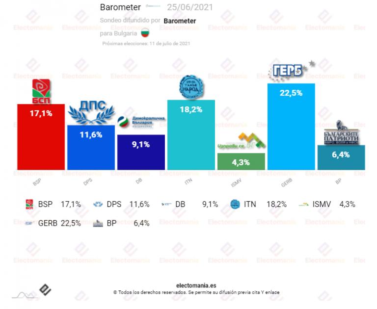 Bulgaria (28J): Reñida recta final para las elecciones del 11 de julio