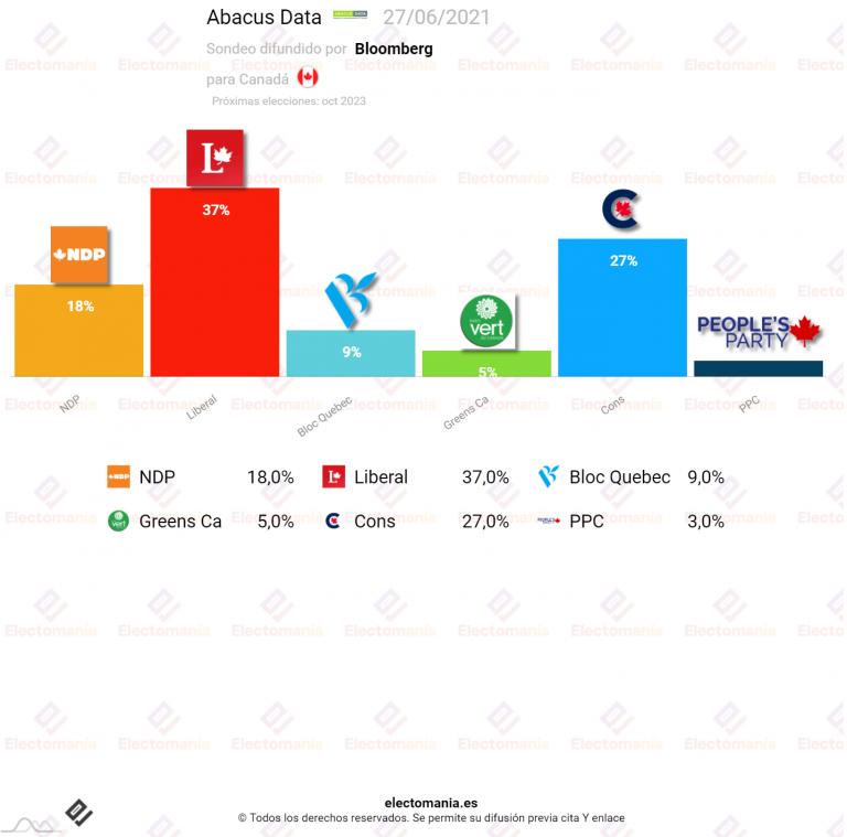 Canadá (Abacus Data 28j): los liberales canadienses de Trudeau se enfrenta a un posible adelanto electoral sin alcanzar la mayoría