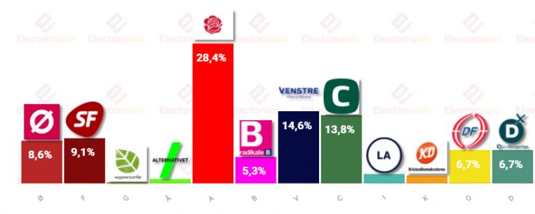 Dinamarca, Voxmeter (25J): Los socialidemócratas siguen dominando en las encuestas