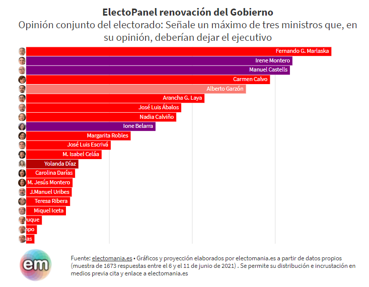 ElectoPanel (17J): Marlaska, el ministro que más españoles quieren que sea reemplazado