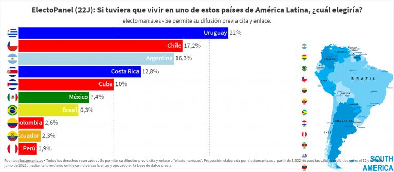 ElectoPanel (22J): El país de Latinoamérica que los españoles preferirían para vivir es Uruguay