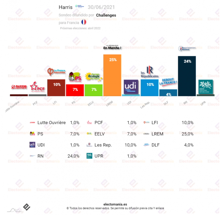 Francia (Harris 30j): Macron y Le Pen en empate técnico