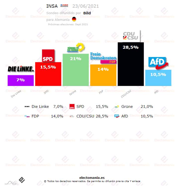 Alemania: La CDU cobra ventaja mientras los verdes siguen muy por encima del SPD